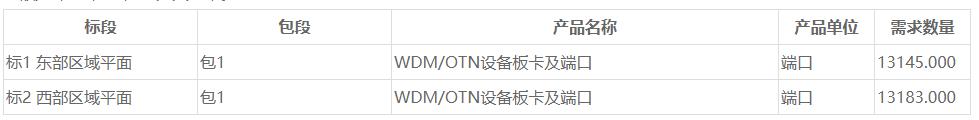 中国移动省际骨干传送网(十三期)传输设备集采:最高限价27.8亿