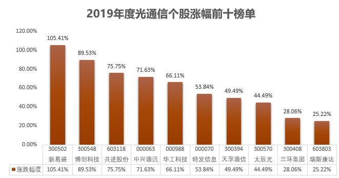 盘点2019年度光通信股涨幅榜