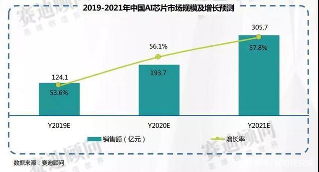 2019-2021年中国AI芯片市场预测与展望:市场规模将达305.7亿元