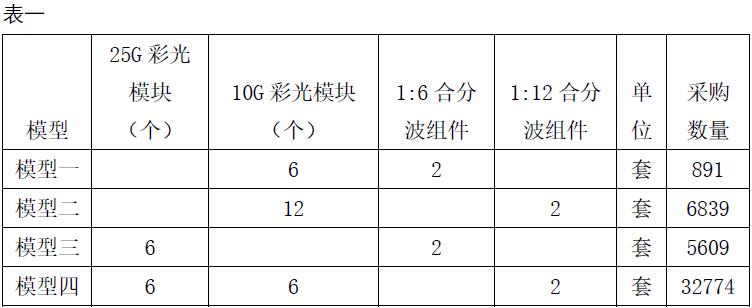 武汉敏芯半导体发布用于彩光光模块的10GCWDM全波段产品