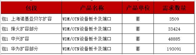中国移动OTN/WDM设备单一来源采购:华为、中兴、烽火、诺基亚