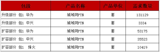 中国移动PTN设备扩容/升级部分单一来源采购:华为、中兴、烽火