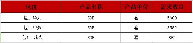中国移动SDH设备扩容部分单一来源采购:华为、中兴、烽火