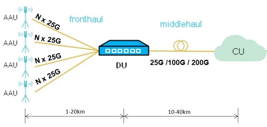 罗森伯格:5G基站前传光纤技术浅析