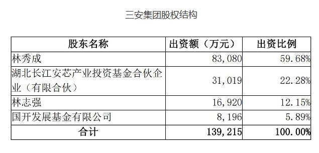 三安光电:已收到长江安芯向三安集团增资的59.6亿元及建芯基金向三安电子增资的70亿元
