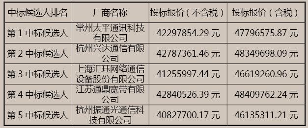 安徽移动光缆交接箱扩改集采中标候选人公示:5厂商入选
