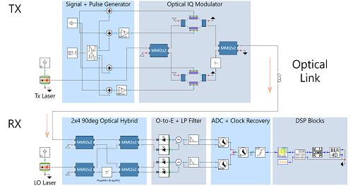 VPI光子开发PDK配合Infinera 流片工艺