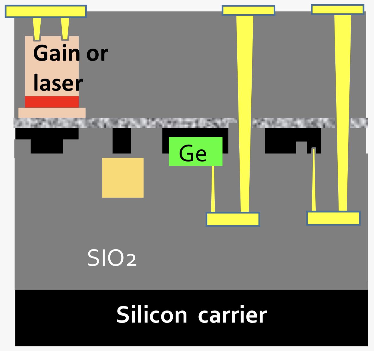 Gazettabyte:Scintil光子打造III-V与硅一体的集成技术