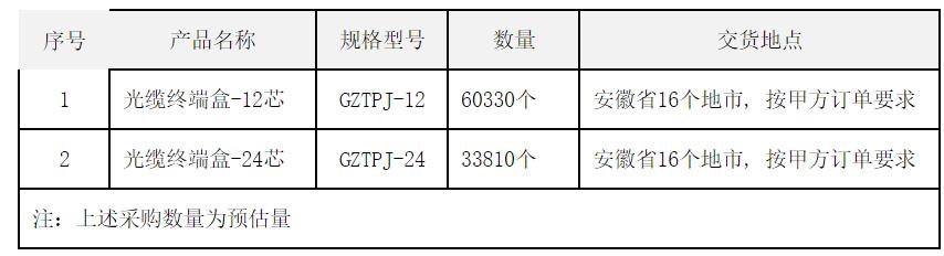 安徽电信启动光缆终端盒(2019年)集中采购项目(第二次),共94140个