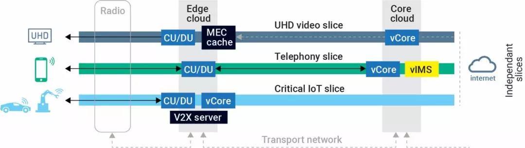 EXFO | 关于5G网络切片,你想了解的都在这!