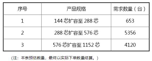 安徽移动光缆交接箱扩改集采中标结果公示:3厂商中标