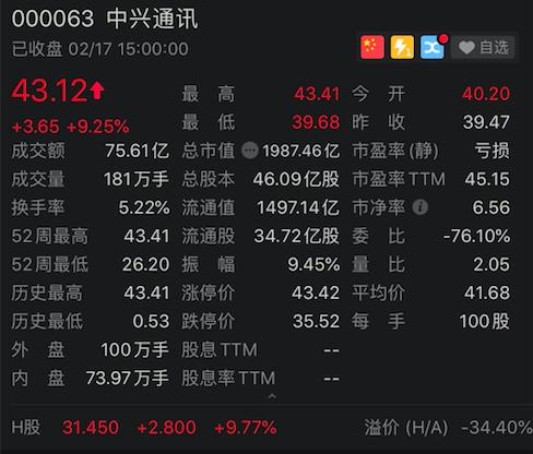 5G概念股走强,中兴通讯股价创历史新高