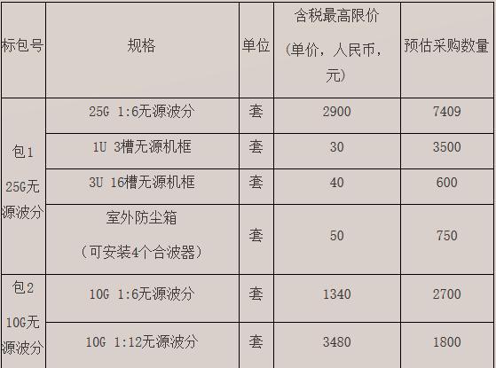 北京移动发布无源波分集采公告:总采购16759套