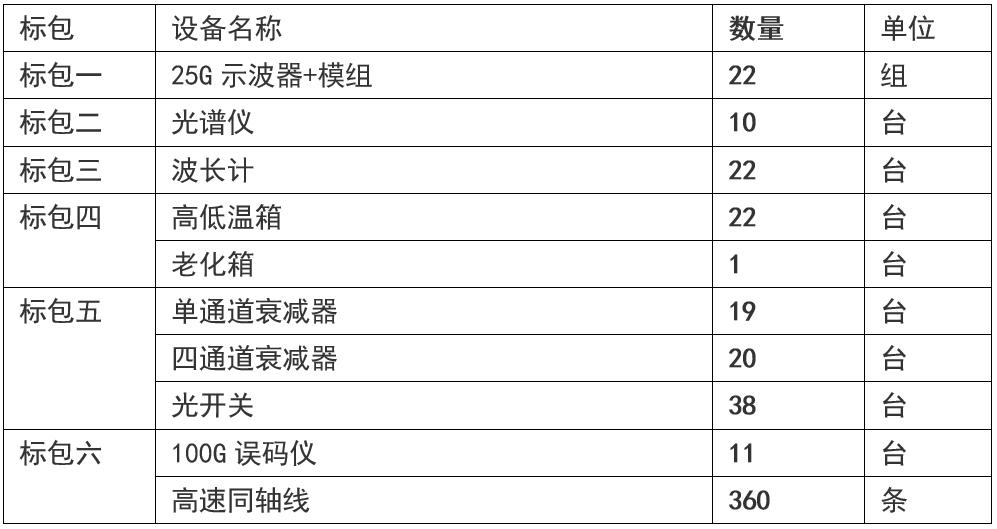 四川华拓光通信发布2020年生产设备集采招标公告