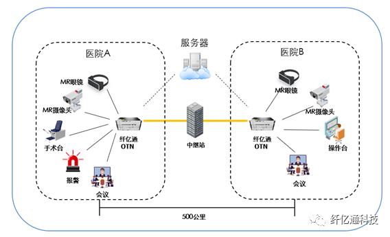 疫情期间,纤亿通OTN技术为远程应用提供网络升级设计方案