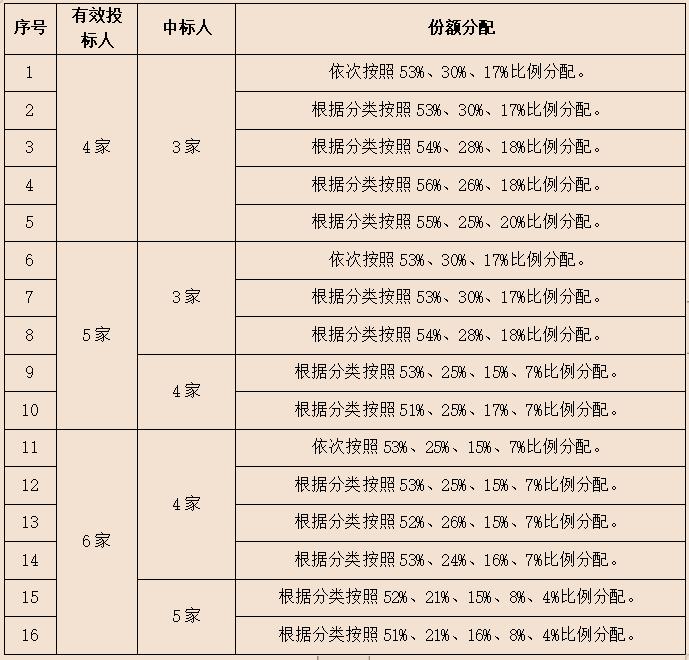 中国联通集采智能城域网核心汇聚设备4920台和可插拔式光模块21.8万个