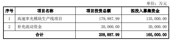 新易盛拟定增募资不超过16.5亿元用于高速光模块生产