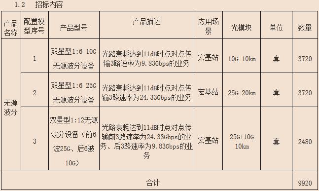 湖南移动启动2020年无源波分设备集采:9920套约2515.96万元