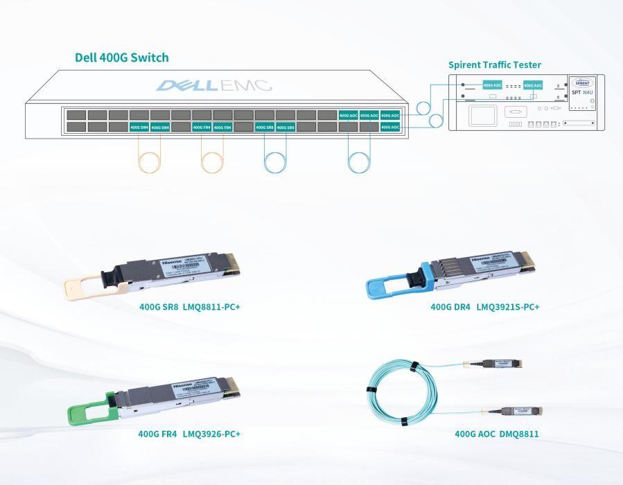 海信宽带2020年OFC现场演示多款400G产品