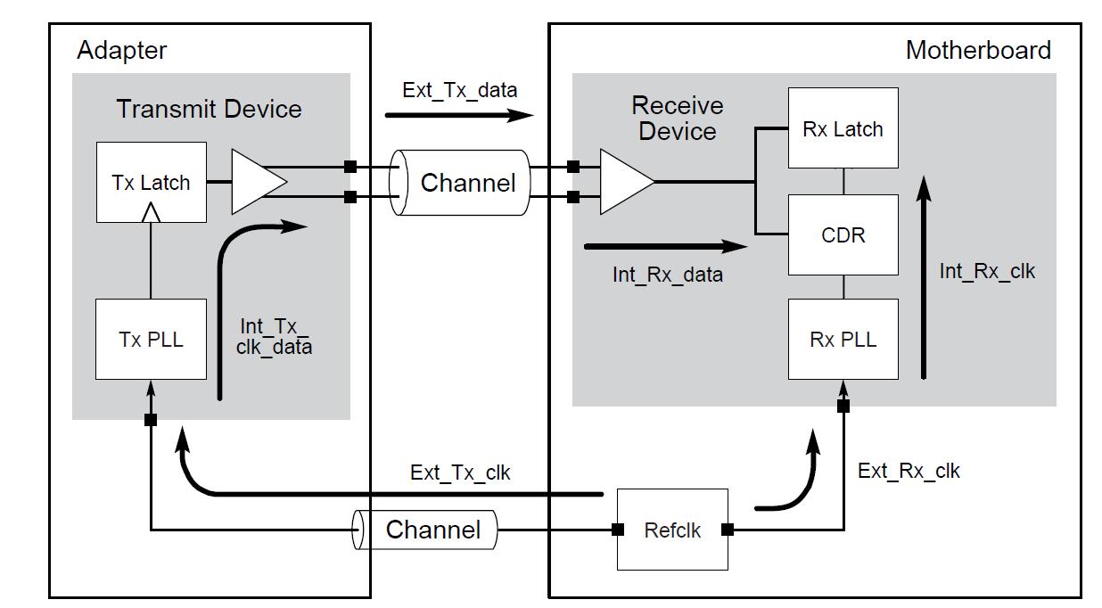 PCI-SIG协会发布PhyTest Spec,指出PCIe5测试无需同时捕获数据和时钟