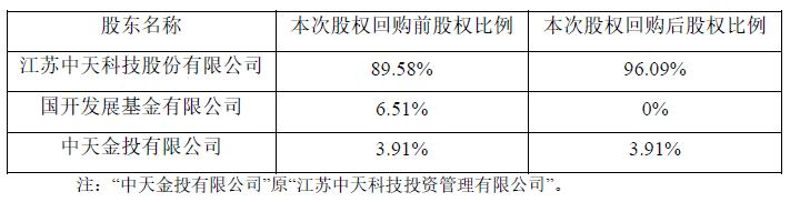 中天科技拟以1亿元回购中天科技海缆6.51%股权