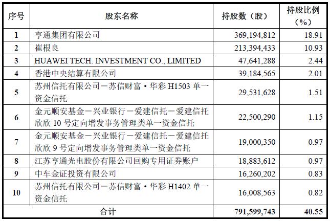 亨通光电收购华为海洋51%股权完成 华为成其第三大股东