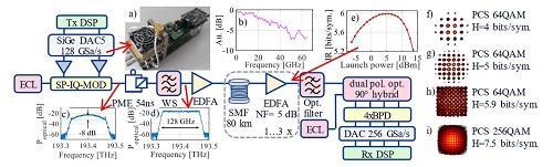 OFC2020:贝尔实验室的单载波1.52Tbps传输到底是如何实现的?