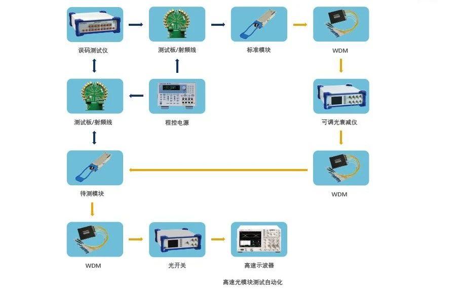 Golight发布高速光模块测试方案