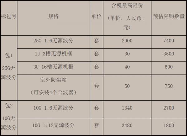 北京移动第一批次采购16759套无源波分设备:长飞、烽火和欣诺中标