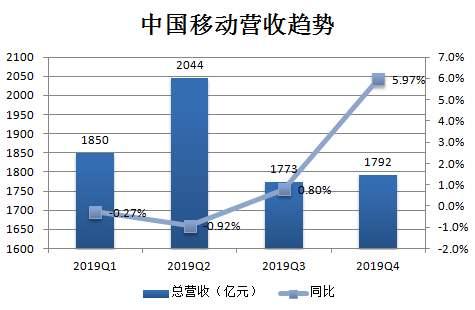 中国移动公布2019年全年业绩报告,全年营收达7459亿元人民币