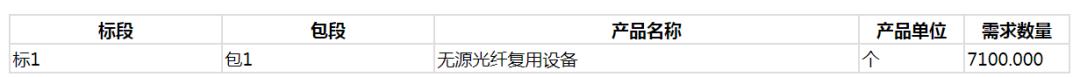 黑龙江移动发布合分波器、彩光模块招标公告:总需求7100个