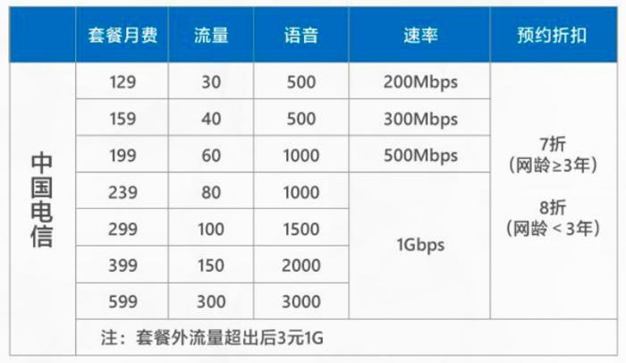 中国5G套餐用户超2600万 但大量用户并未用上5G手机