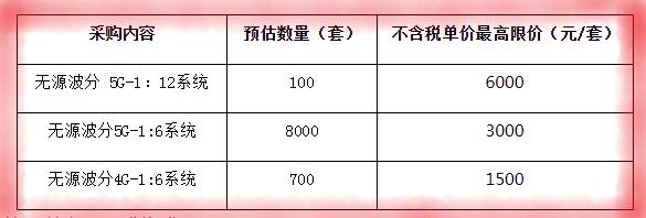 重庆移动采购无源波分系统共8800套,预估总金额达2565万