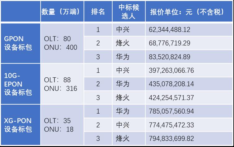 华为、中兴、烽火瓜分中国电信12亿PON集采大单