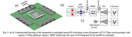 Intel 1.6Tbps 硅光芯片展现下一代光器件方向