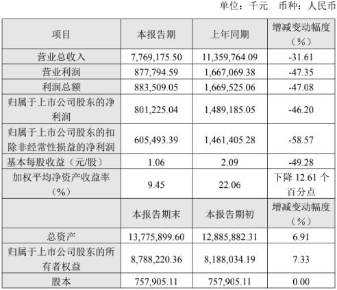 长飞公布2019年度业绩:受产能过剩及价格降低影响,净利下降46%