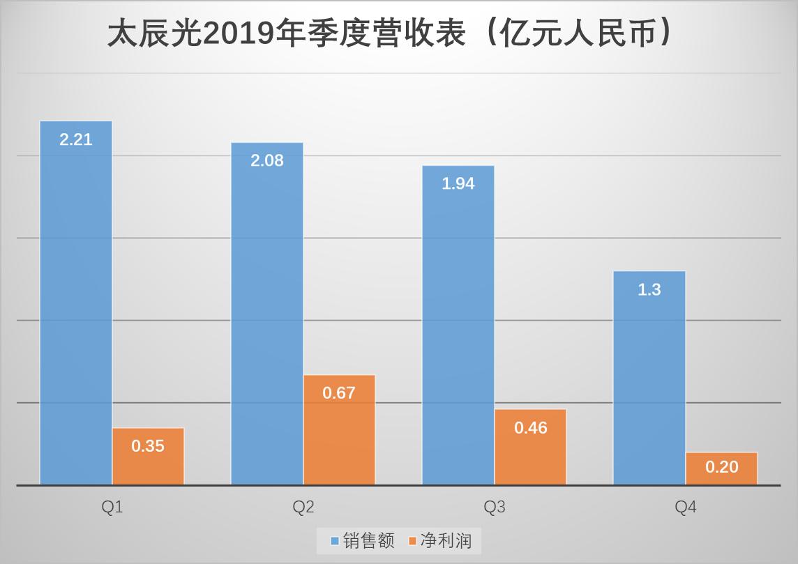 太辰光2019年营收7.53亿元 同比下滑5.14%