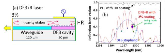 抑制啁啾的无隔离器大于67GHz DFB+R激光器