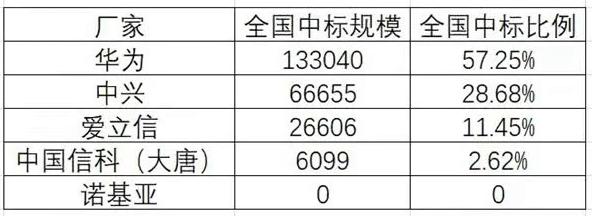 中国移动371亿采购23万5G基站:华为中兴拿下近9成份额、诺基亚出局