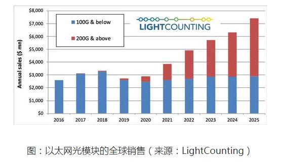 LightCounting:以太网光模块市场复苏不得不等到2021年