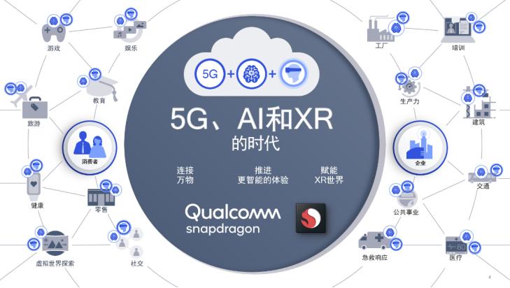 高通携手合作伙伴扩展5G赋能的XR生态
