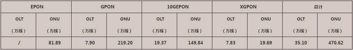 华为、中兴、烽火中标中国电信PON设备扩容部分集采