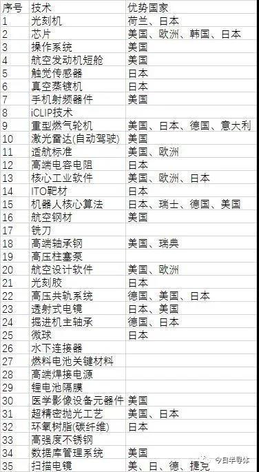 盘点卡中国脖子的35项关键技术(最新版)
