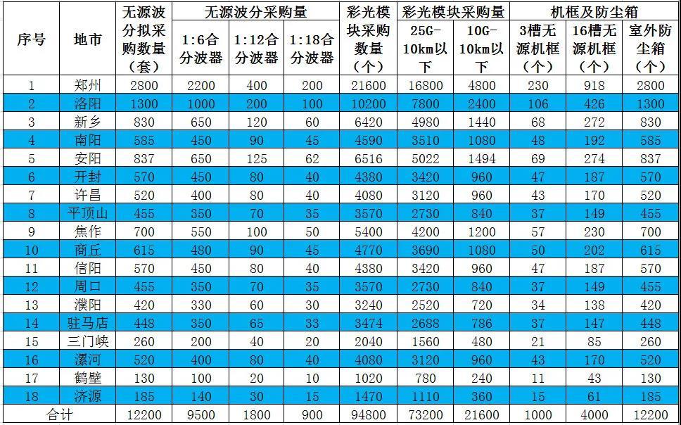 河南移动发布2020-2021年无源波分复用设备集采:拟采购94800个彩光模块