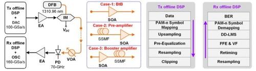 面向光互联应用的280Gbps IM/DD PS-PAM-8 SSMF光纤O波段10公里传输