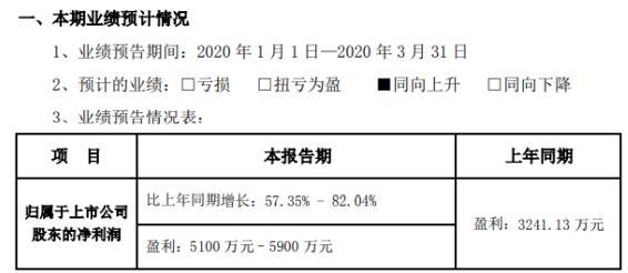 新易盛Q12020年业绩预告:净利同比增长57.35%-82.04%