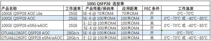 易飞扬发布双速率零误码100G QSFP28 eSR4 AOC 适用高性能计算