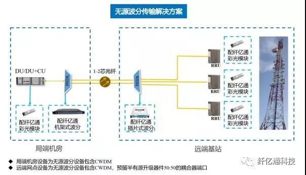 5G前传从无源到半有源平滑演进解决方案
