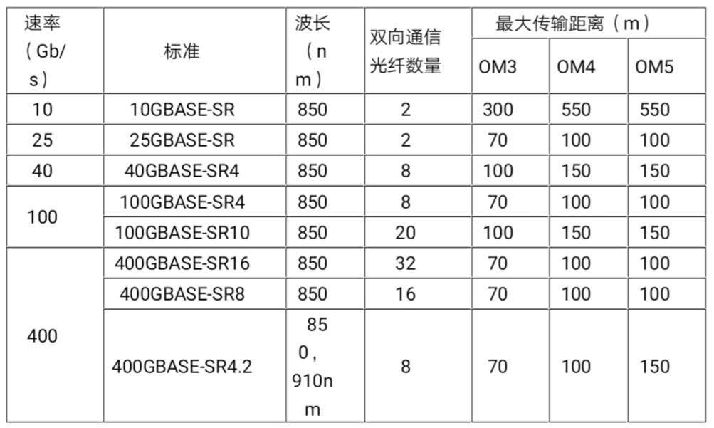 长飞iCONEC®互联网数据中心400G布线方案