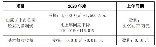 华工科技一季度受疫情影响净利下滑110%~115% 4月已全面恢复生产